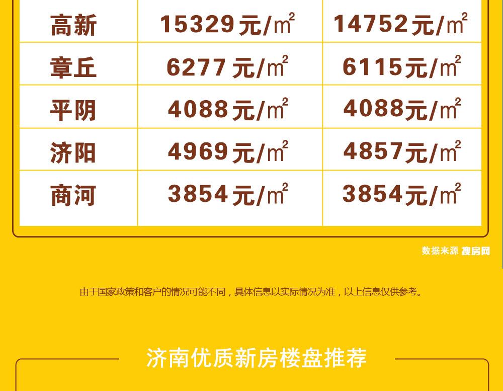 济南12月新房房价地图